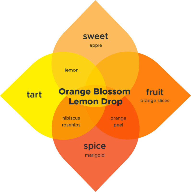 Orange Blossom Lemon Drop