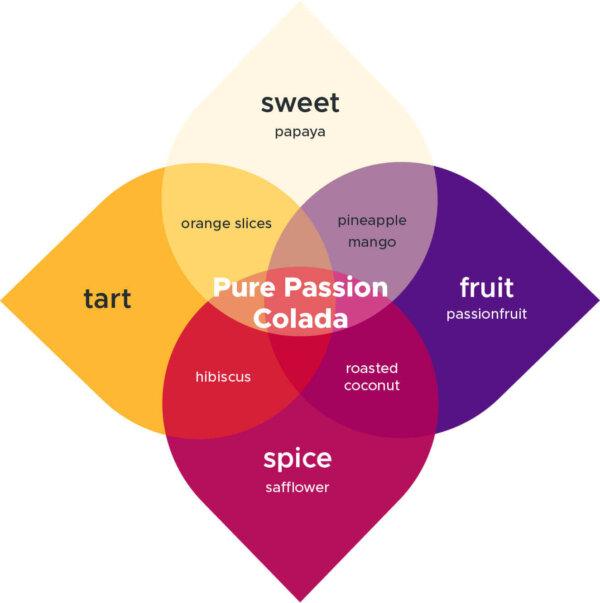 Pure Passion Colada