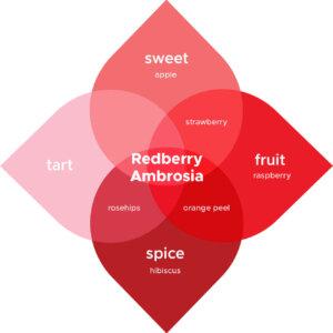 Redberry Ambrosia