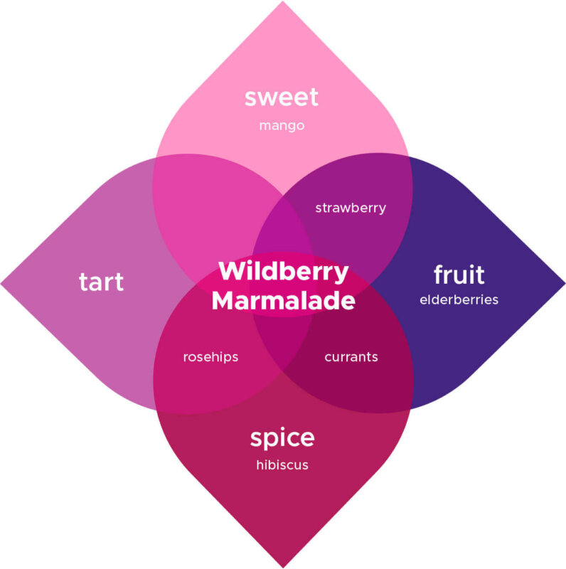 Wildberry Marmalade